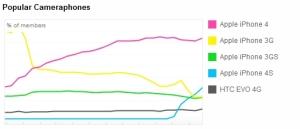 Statistiques publiées par Flickr en novembre 2011